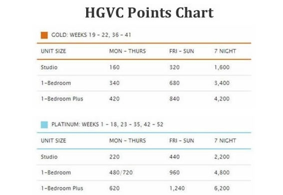 hgvc points chart1